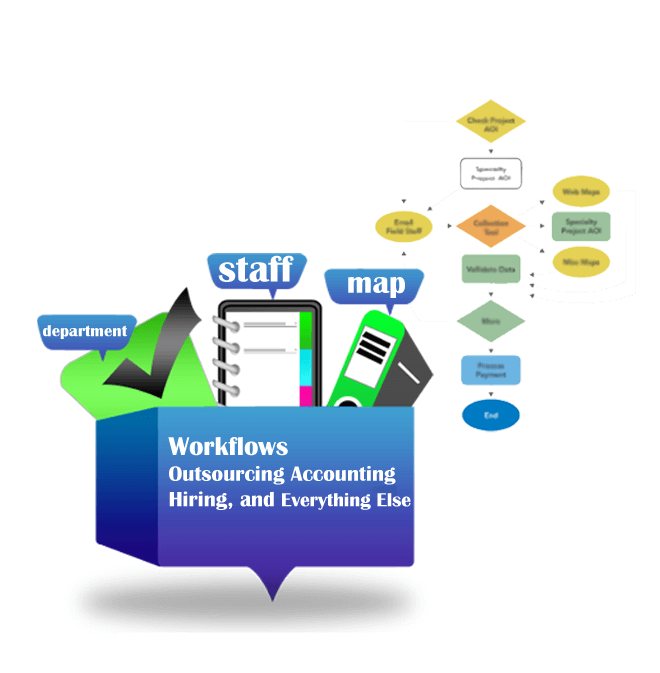 3 Ways to Get Your Workflows Rolling for Outsourcing Accounting, Hiring, and Everything Else